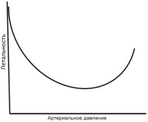 """Рисунок 1. Графическое представление зависимости летальности от артериального давления в ранней стадии реанимации """"damage control"""" при активном кровотечении."""